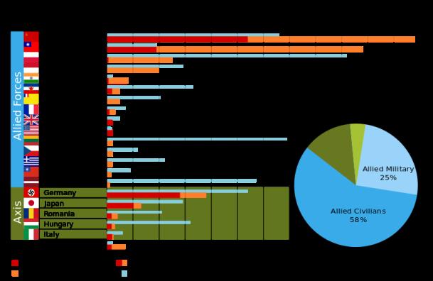 Jumlah statistik korban perang dunia 2